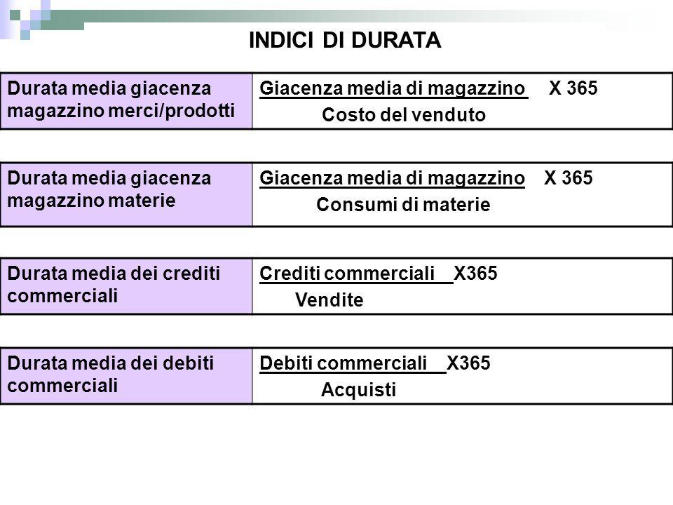 Durata media dei debiti commerciali Debiti commerciali X365 Acquisti Durata media dei crediti commerciali Crediti commerciali X365 Vendite Durata medi