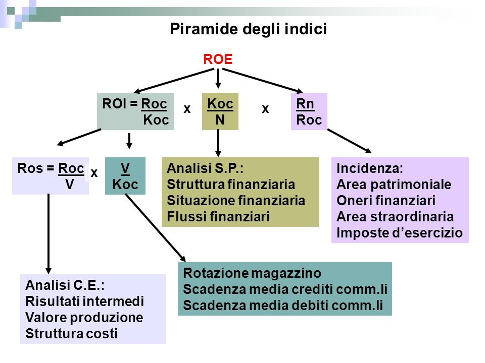 Piramide degli indici ROE ROI = Roc Koc N Rn Roc Ros = Roc V Koc Analisi C.E.: Risultati intermedi Valore produzione Struttura costi Rotazione magazzi