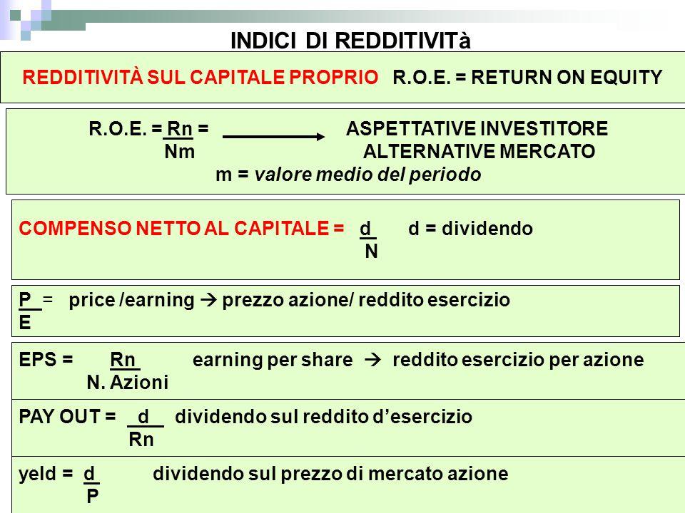 INDICI DI REDDITIVITà REDDITIVITÀ SUL CAPITALE PROPRIO R.O.E. = RETURN ON EQUITY R.O.E. = Rn = ASPETTATIVE INVESTITORE Nm ALTERNATIVE MERCATO m = valo