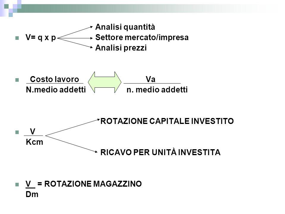 Analisi quantità V= q x p Settore mercato/impresa Analisi prezzi Costo lavoro Va N.medio addetti n. medio addetti ROTAZIONE CAPITALE INVESTITO V Kcm R