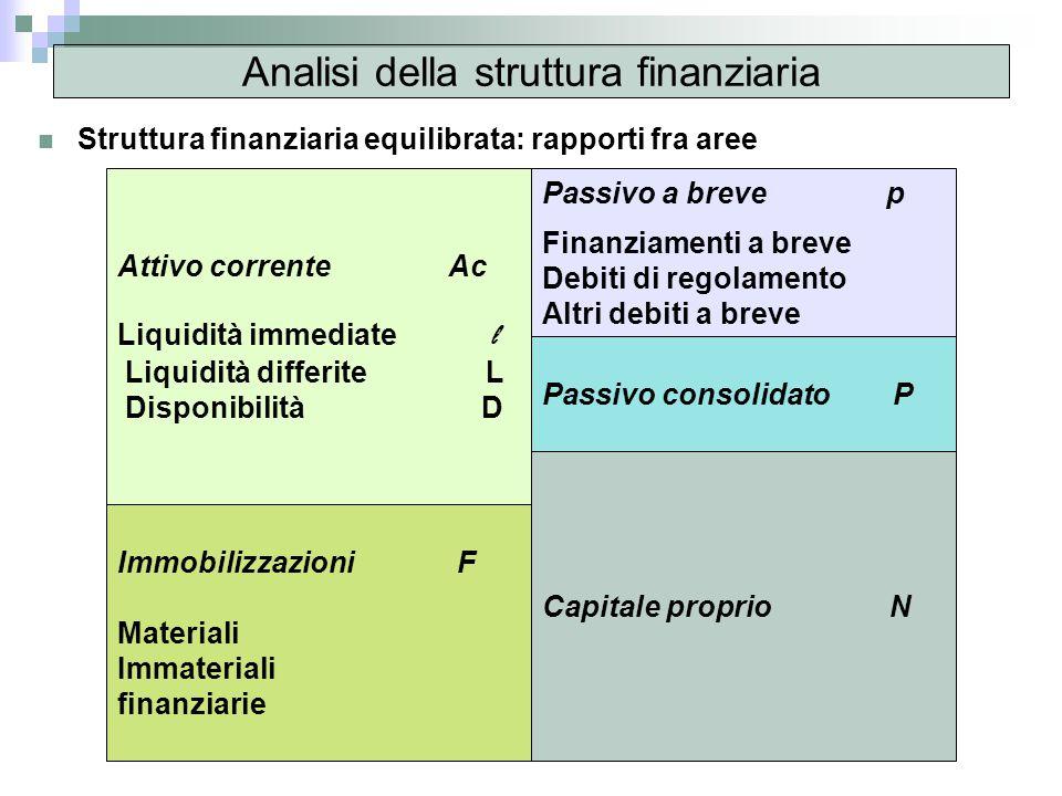 Analisi della struttura finanziaria Struttura finanziaria equilibrata: rapporti fra aree Attivo corrente Ac Liquidità immediate l Liquidità differite