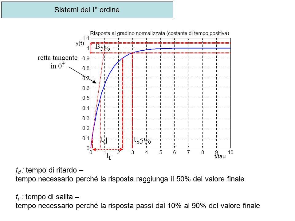 Sistemi del I° ordine t d : tempo di ritardo – tempo necessario perché la risposta raggiunga il 50% del valore finale t r : tempo di salita – tempo ne