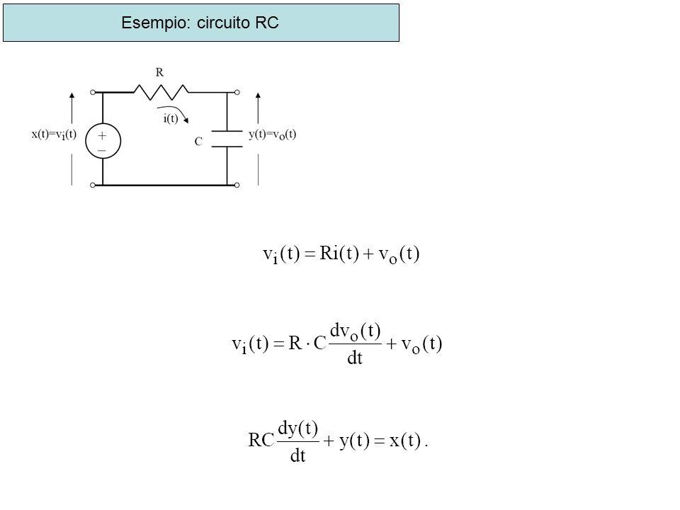 Trasformando secondo Laplace l'equazione differenziale con condizioni iniziali nulle (v 0 =0, il condensatore è supposto inizialmente scarico) si ha: La funzione di trasferimento del sistema ha m=0 zeri e n=1 polo, il sistema è del primo ordine (infatti tale è l'ordine dell'equazione differenziale che lo descrive).