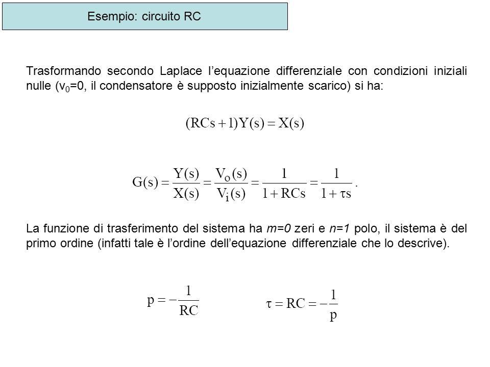 Trasformando secondo Laplace l'equazione differenziale con condizioni iniziali nulle (v 0 =0, il condensatore è supposto inizialmente scarico) si ha: