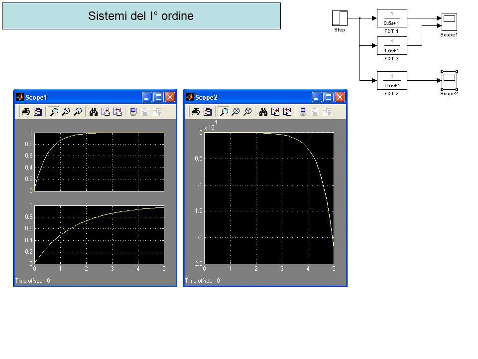 Sistemi del II° ordine Per poli stabili.