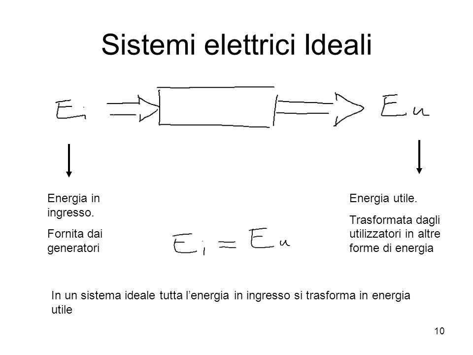 10 Sistemi elettrici Ideali Energia in ingresso. Fornita dai generatori Energia utile. Trasformata dagli utilizzatori in altre forme di energia In un
