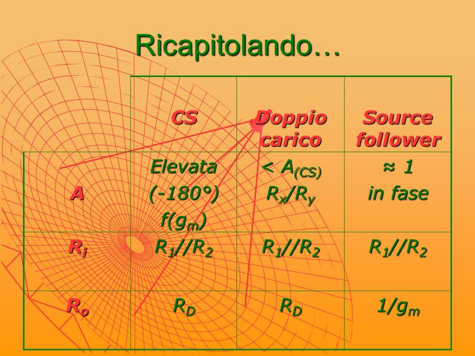 Criteri di progetto SPECIFICHE GENERALI: Ampia dinamica d'uscita Amplificazione stabile Distorsione minima Scelta del punto di riposo (I D, V DS ) Calcolo V GS corrispondente Stabilità termica garantita da: R D : equazione maglia d'uscita R 1 + R 2 ≈ 10 M  elevata R i V GG (Thevenin): maglia d'ingresso V GG = V GS + R S I D |A| = R D / R S