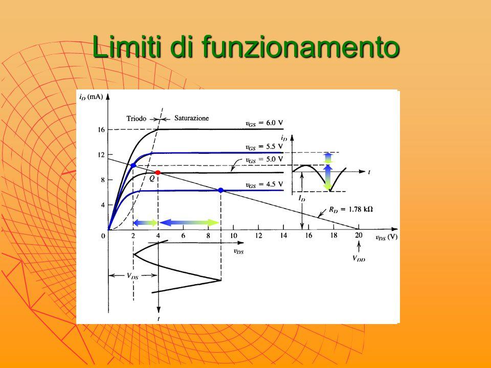 Analisi di amplificatori principio di sovrapposizione degli effetti analisi statica analisi dinamica calcolo tensioni e correnti di polarizzazione cortocircuitando i generatori variabili di tensione indipendenti e aprendo i rami con generatori variabili di corrente indipendenti calcolo ampiezze tensioni e correnti variabili d'uscita cortocircuitando le tensioni d'alimentazione e aprendo i rami con correnti d'alimentazione A M P L I F I C A Z I O N E