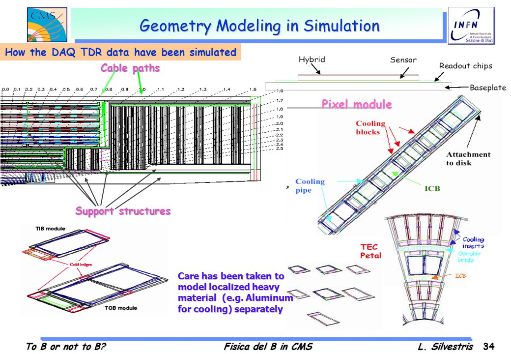 To B or not to B?Fisica del B in CMSL. Silvestris 34 Geometry Modeling in Simulation Support structures Cable paths Care has been taken to model local