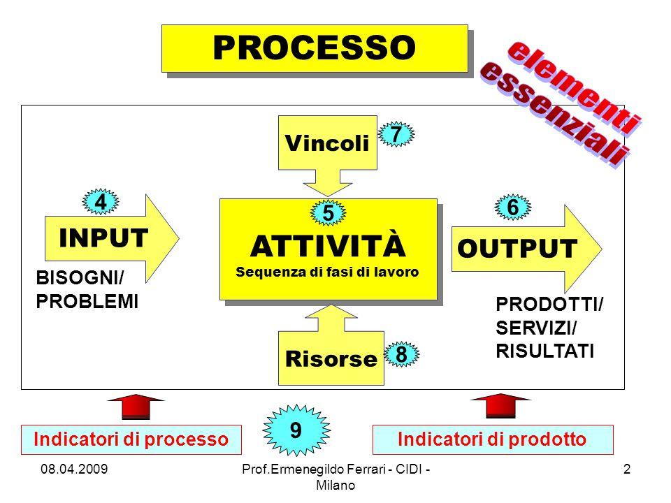 Approfondimenti 08.04.20093Prof.Ermenegildo Ferrari - CIDI - Milano