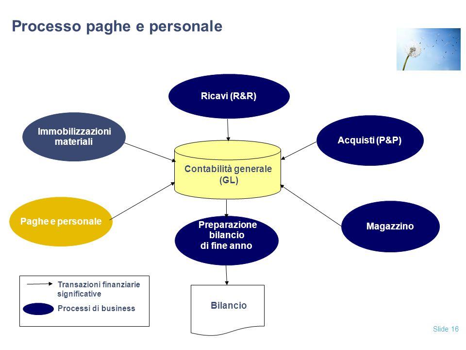 Slide 16 Processo paghe e personale Acquisti (P&P) Ricavi (R&R) Magazzino Paghe e personale Immobilizzazioni materiali Contabilità generale (GL) Bilan