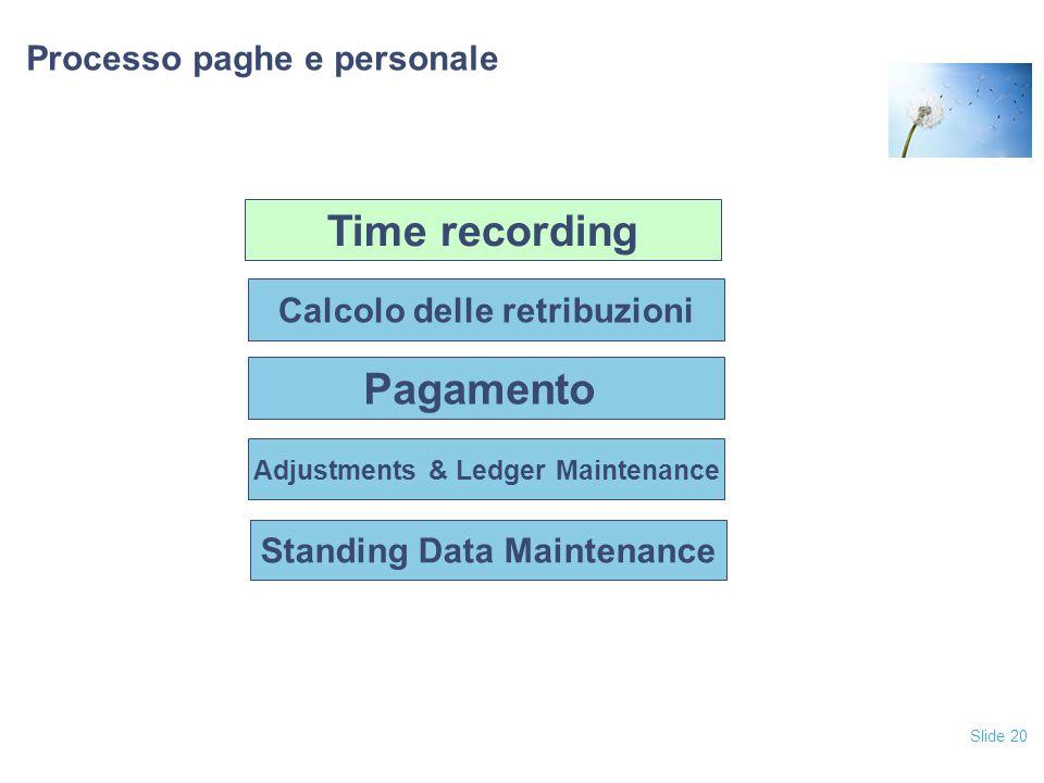 Slide 20 Processo paghe e personale Pagamento Adjustments & Ledger Maintenance Standing Data Maintenance Calcolo delle retribuzioni Time recording