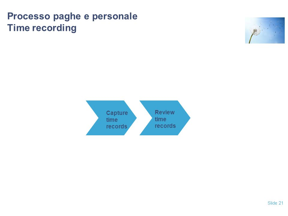Slide 21 Processo paghe e personale Time recording Capture time records Review time records