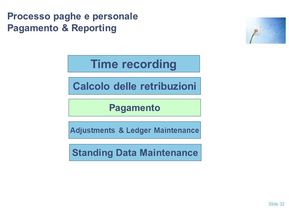 Slide 32 Processo paghe e personale Pagamento & Reporting Pagamento Adjustments & Ledger Maintenance Standing Data Maintenance Calcolo delle retribuzi