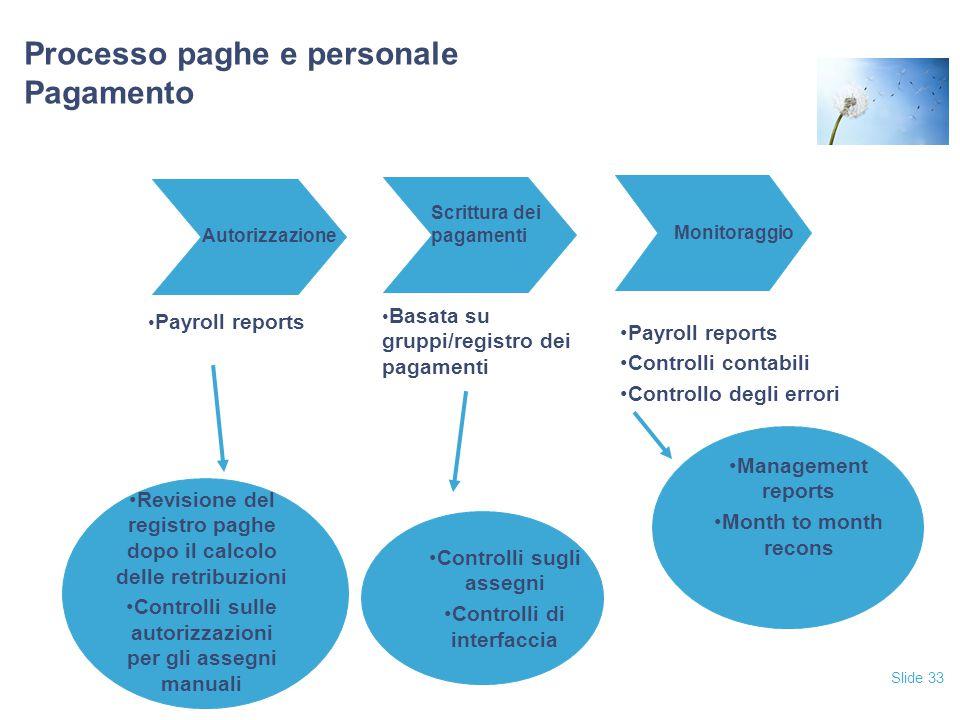 Slide 33 Processo paghe e personale Pagamento Autorizzazione Scrittura dei pagamenti Monitoraggio Payroll reports Controlli contabili Controllo degli