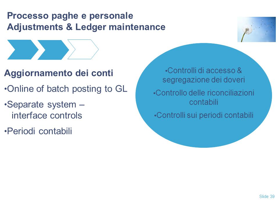 Slide 39 Processo paghe e personale Adjustments & Ledger maintenance Aggiornamento dei conti Online of batch posting to GL Separate system – interface