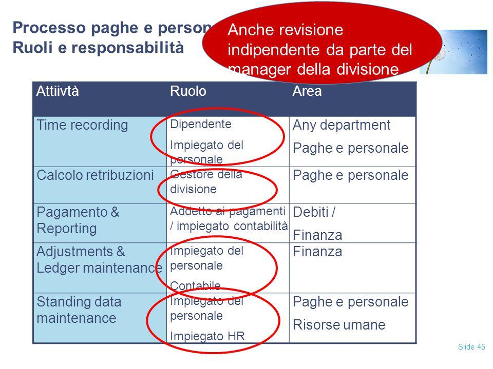 Slide 45 Processo paghe e personale Ruoli e responsabilità AttiivtàRuoloArea Time recording Dipendente Impiegato del personale Any department Paghe e