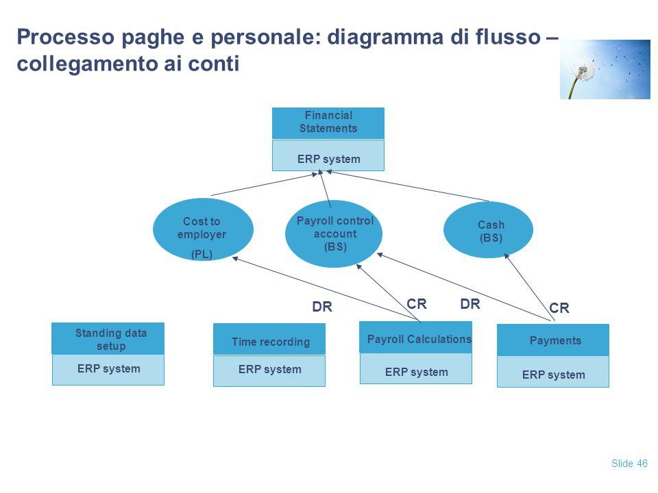Slide 46 Processo paghe e personale: diagramma di flusso – collegamento ai conti Financial Statements ERP system Payments ERP system Payroll Calculati