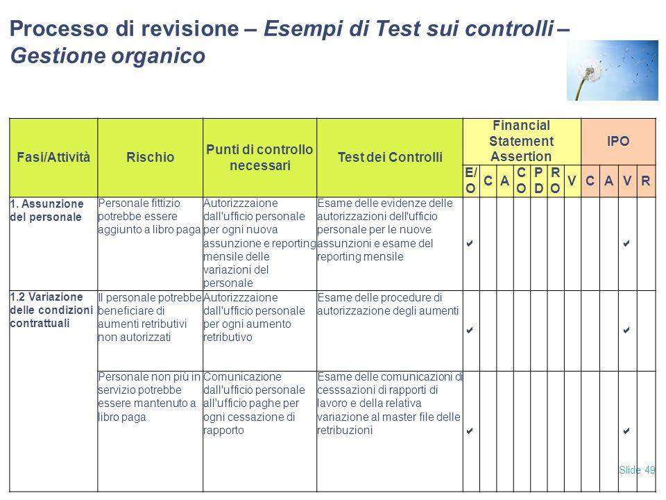 Slide 49 Processo di revisione – Esempi di Test sui controlli – Gestione organico Fasi/AttivitàRischio Punti di controllo necessari Test dei Controlli