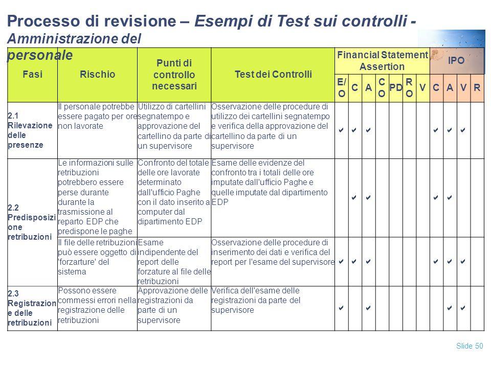Slide 50 FasiRischio Punti di controllo necessari Test dei Controlli Financial Statement Assertion IPO E/ O CA COCO PD RORO VCAVR 2.1 Rilevazione dell