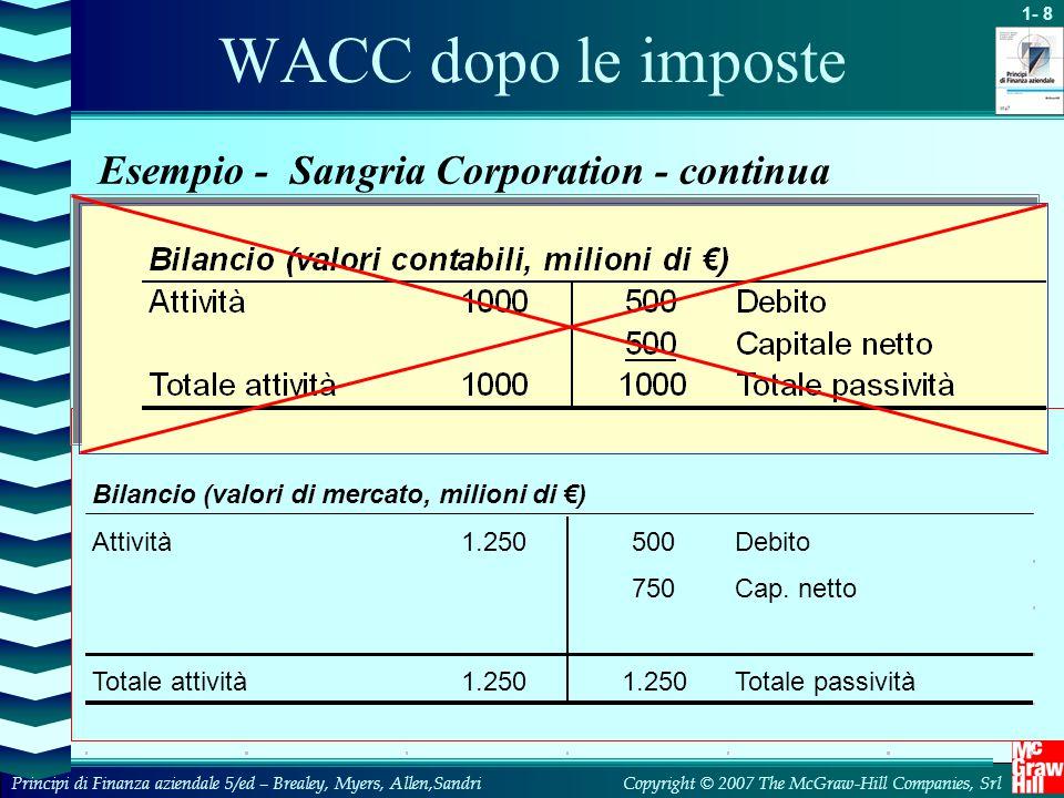 1- 19 Copyright © 2007 The McGraw-Hill Companies, SrlPrincipi di Finanza aziendale 5/ed – Brealey, Myers, Allen,Sandri WACC e flussi di cassa levered Nel caso Rio Corporation: VA (impresa) = 20,3 + 66,3 = 86,6 (< 87,9) Equity = VA – Debiti = 86,6 – 36 = 50,6 (< 51,9) Valore per azione: 5.6/1.5 = 33.7 (< 34.6) I valori sono inferiori: crescita nulla, non costante.