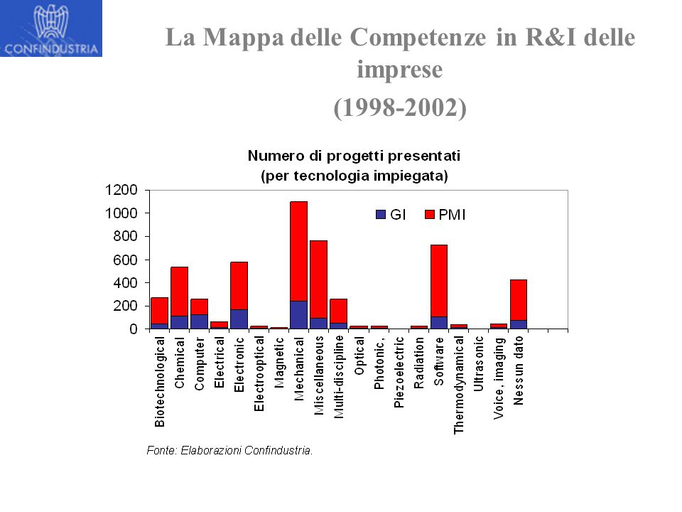 La Mappa delle Competenze in R&I delle imprese (1998-2002)