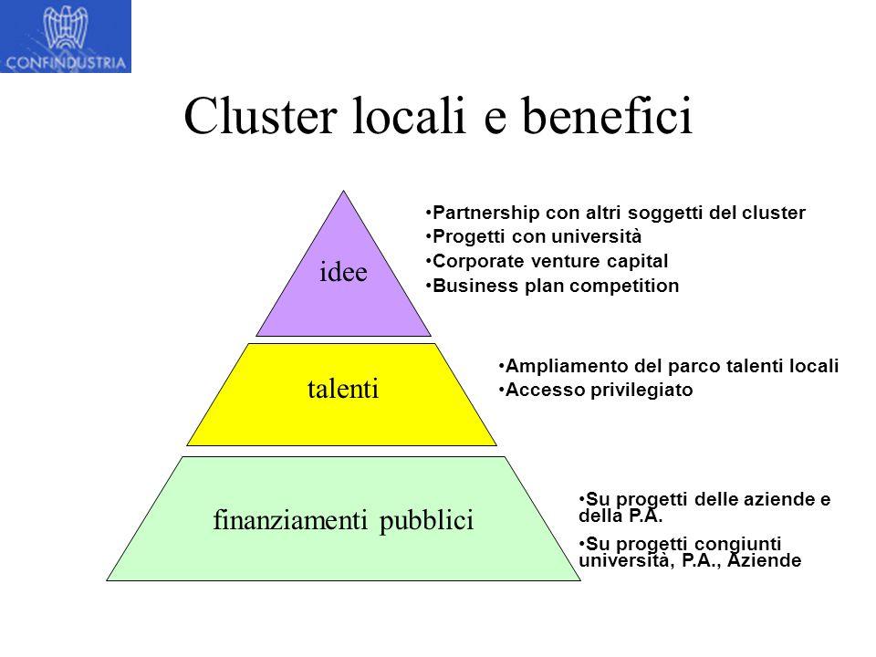 Cluster locali e benefici idee talenti finanziamenti pubblici Su progetti delle aziende e della P.A.