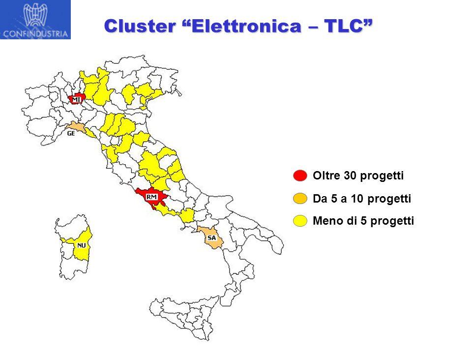 Cluster Elettronica – TLC Da 5 a 10 progetti Meno di 5 progetti Oltre 30 progetti
