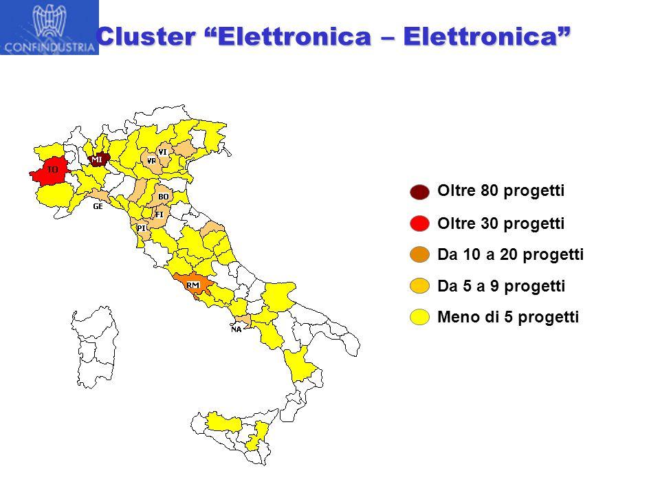 Cluster Elettronica – Elettronica Oltre 80 progetti Da 10 a 20 progetti Da 5 a 9 progetti Meno di 5 progetti Oltre 30 progetti