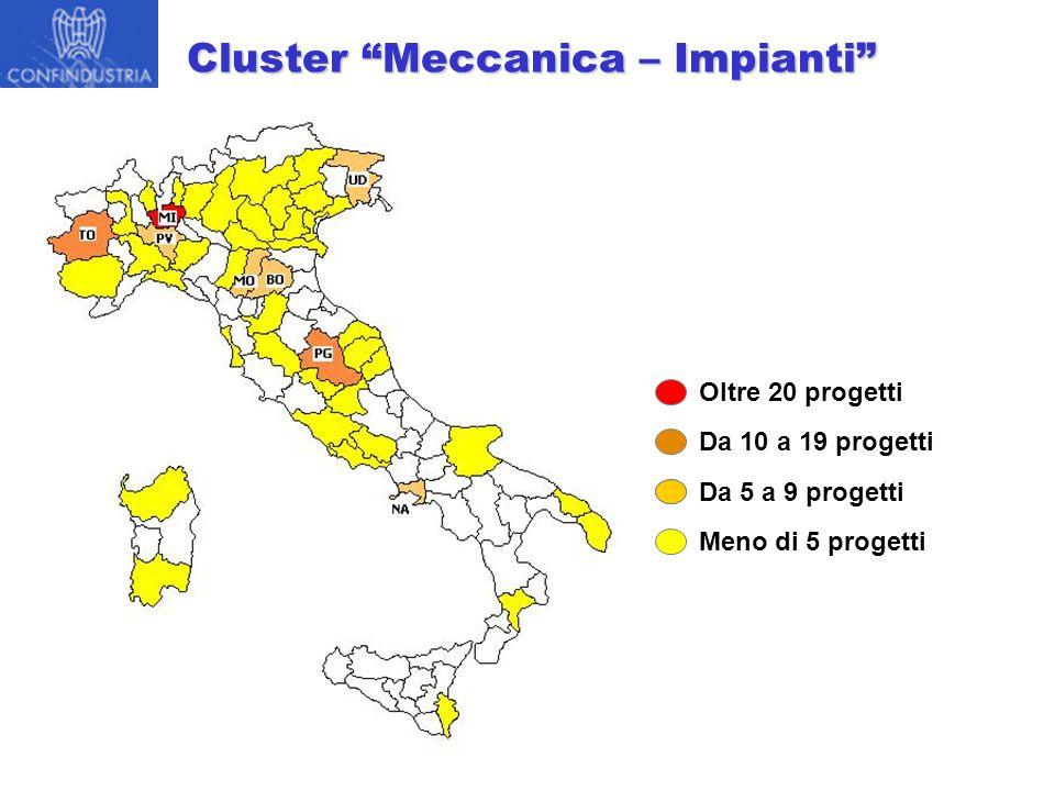 Cluster Meccanica – Impianti Da 10 a 19 progetti Da 5 a 9 progetti Meno di 5 progetti Oltre 20 progetti
