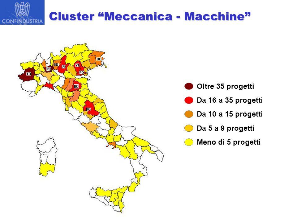 "Oltre 35 progetti Da 10 a 15 progetti Da 5 a 9 progetti Meno di 5 progetti Da 16 a 35 progetti Cluster ""Meccanica - Macchine"""