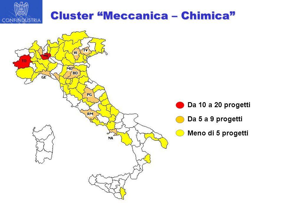 Da 10 a 20 progetti Da 5 a 9 progetti Meno di 5 progetti Cluster Meccanica – Chimica