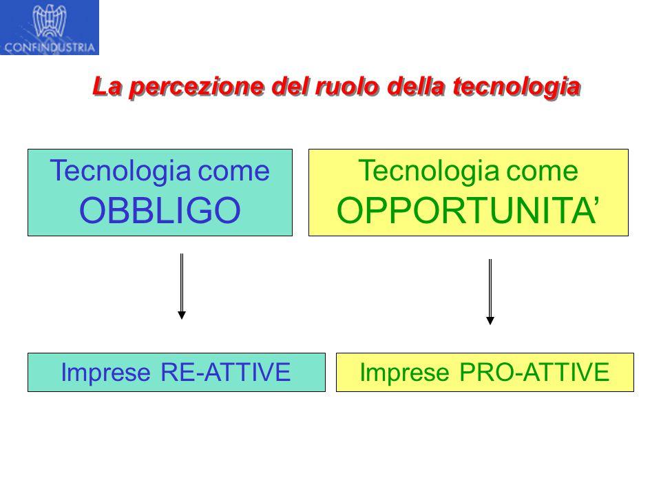 La percezione del ruolo della tecnologia Tecnologia come OBBLIGO Imprese RE-ATTIVE Tecnologia come OPPORTUNITA' Imprese PRO-ATTIVE