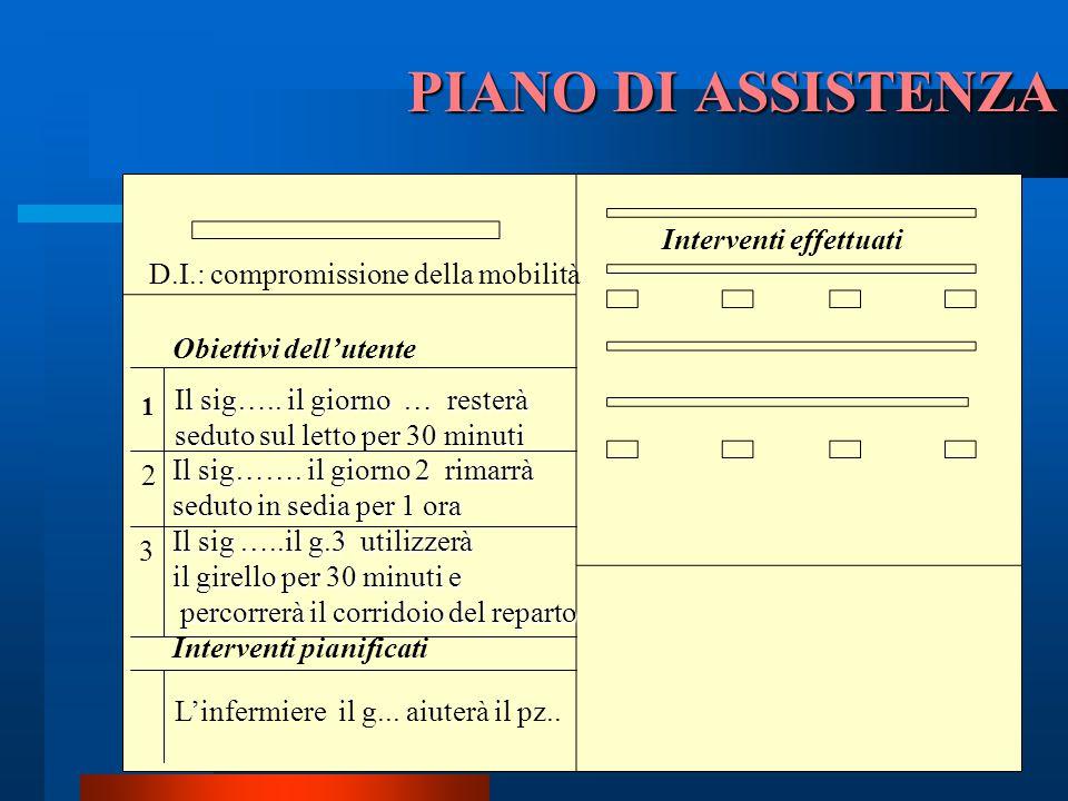 PIANO DI ASSISTENZA D.I.: compromissione della mobilità Obiettivi dell'utente Il sig……. il giorno 2 rimarrà seduto in sedia per 1 ora Il sig …..il g.3