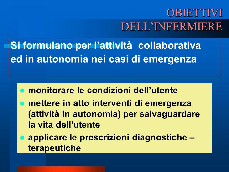OBIETTIVI DELL'INFERMIERE Si formulano per l'attività collaborativa ed in autonomia nei casi di emergenza monitorare le condizioni dell'utente mettere
