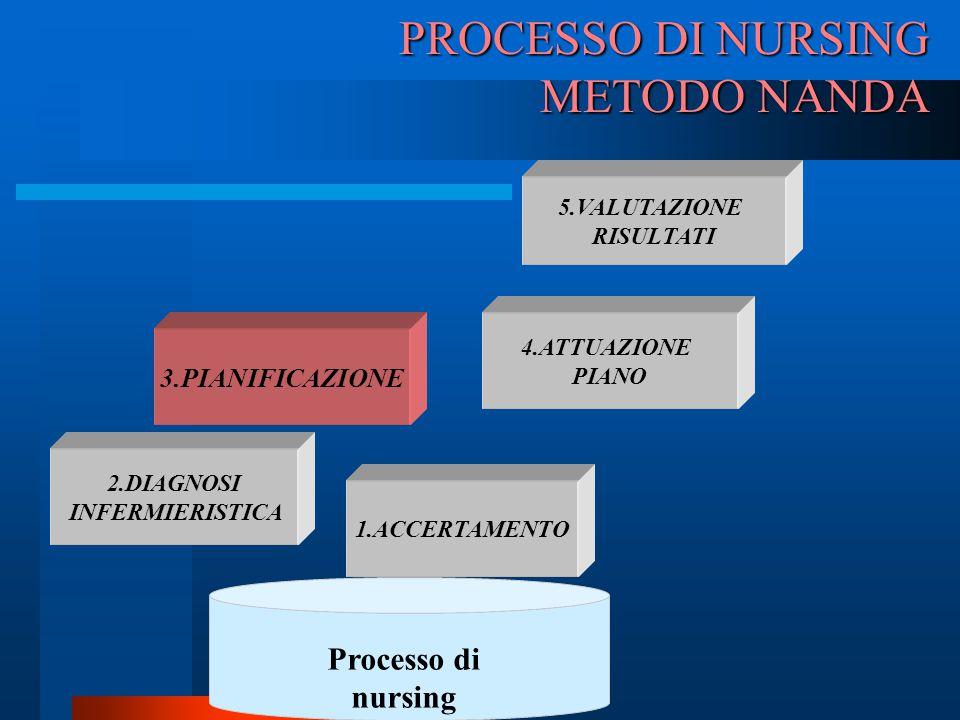 PROCESSO DI NURSING METODO NANDA 3.PIANIFICAZIONE 2.DIAGNOSI INFERMIERISTICA 4.ATTUAZIONE PIANO 1.ACCERTAMENTO 5.VALUTAZIONE RISULTATI Processo di nur