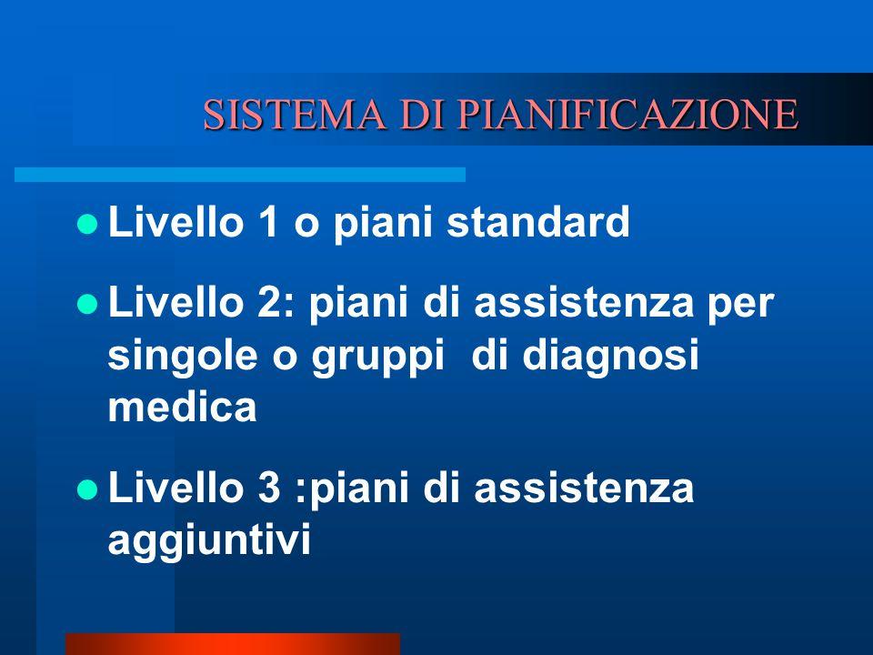 SISTEMA DI PIANIFICAZIONE Livello 1 o piani standard Livello 2: piani di assistenza per singole o gruppi di diagnosi medica Livello 3 :piani di assist