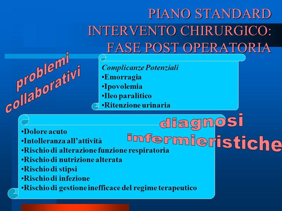 PIANO STANDARD INTERVENTO CHIRURGICO: FASE POST OPERATORIA Complicanze Potenziali Emorragia Ipovolemia Ileo paralitico Ritenzione urinaria Dolore acut