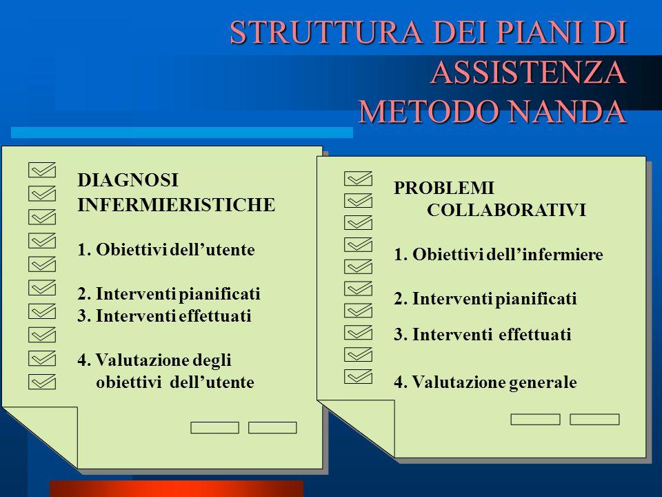 STRUTTURA DEI PIANI DI ASSISTENZA METODO NANDA DIAGNOSI INFERMIERISTICHE 1. Obiettivi dell'utente 2. Interventi pianificati 3. Interventi effettuati 4
