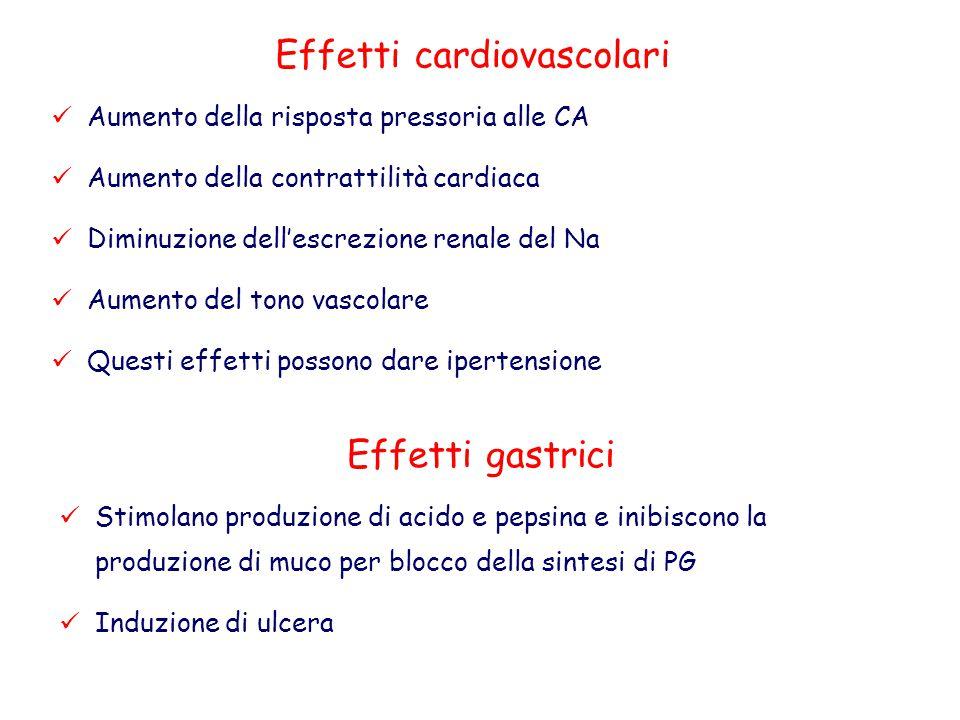 Effetti cardiovascolari Aumento della risposta pressoria alle CA Aumento della contrattilità cardiaca Diminuzione dell'escrezione renale del Na Aument