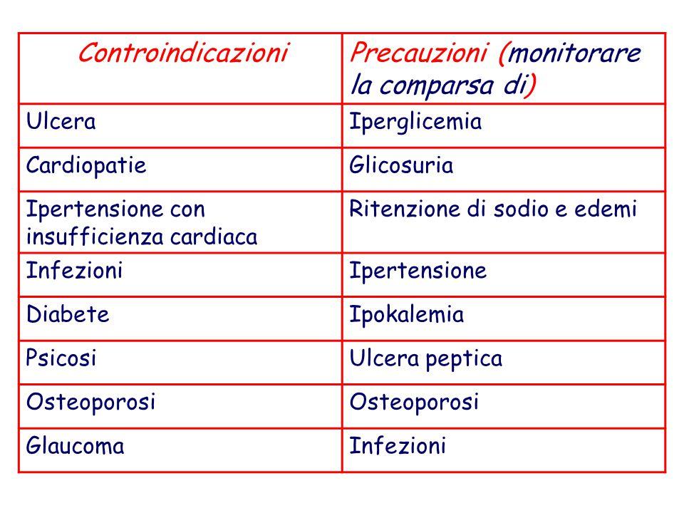 ControindicazioniPrecauzioni (monitorare la comparsa di) UlceraIperglicemia CardiopatieGlicosuria Ipertensione con insufficienza cardiaca Ritenzione d