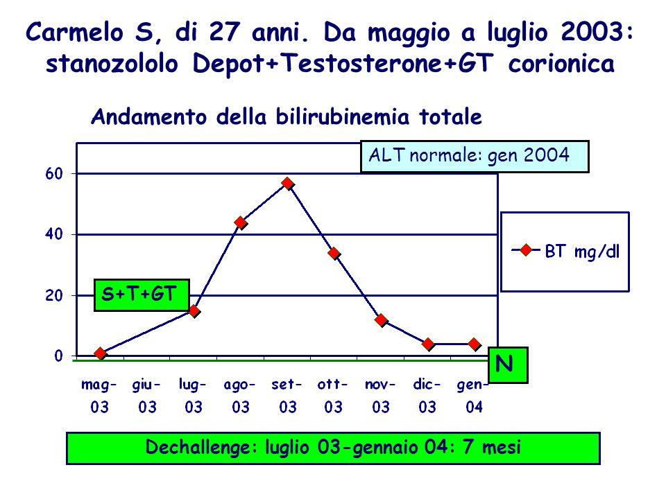 Carmelo S, di 27 anni. Da maggio a luglio 2003: stanozololo Depot+Testosterone+GT corionica S+T+GT N ALT normale: gen 2004 Dechallenge: luglio 03-genn