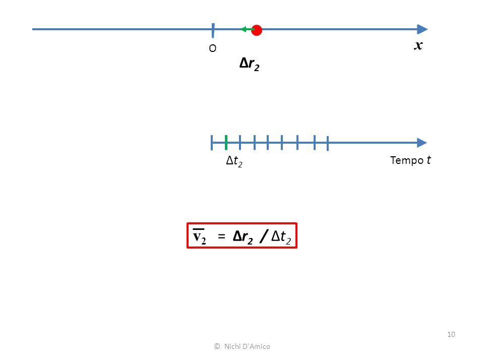 10 x O Tempo t Δt2Δt2 Δr2Δr2 v 2 = Δr 2 / Δt 2 © Nichi D'Amico