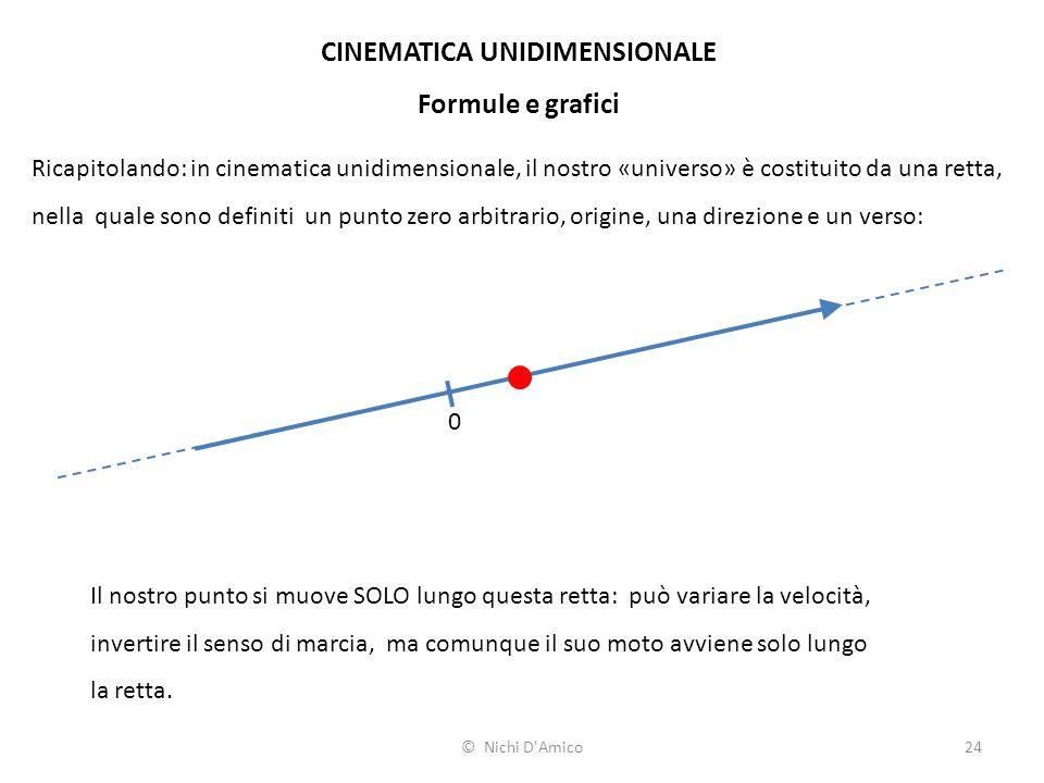 24 CINEMATICA UNIDIMENSIONALE Formule e grafici Ricapitolando: in cinematica unidimensionale, il nostro «universo» è costituito da una retta, nella qu