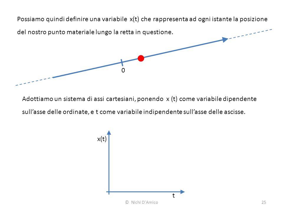 25 Possiamo quindi definire una variabile x(t) che rappresenta ad ogni istante la posizione del nostro punto materiale lungo la retta in questione. 0