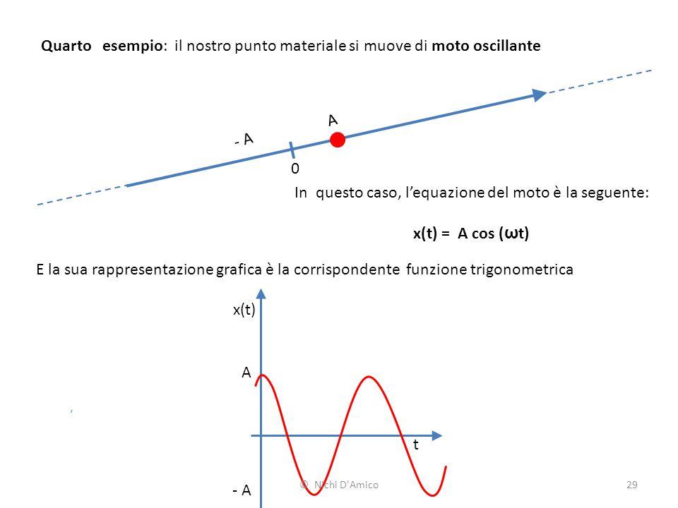 29 Quarto esempio: il nostro punto materiale si muove di moto oscillante 0 In questo caso, l'equazione del moto è la seguente: x(t) = A cos ( ω t) A E