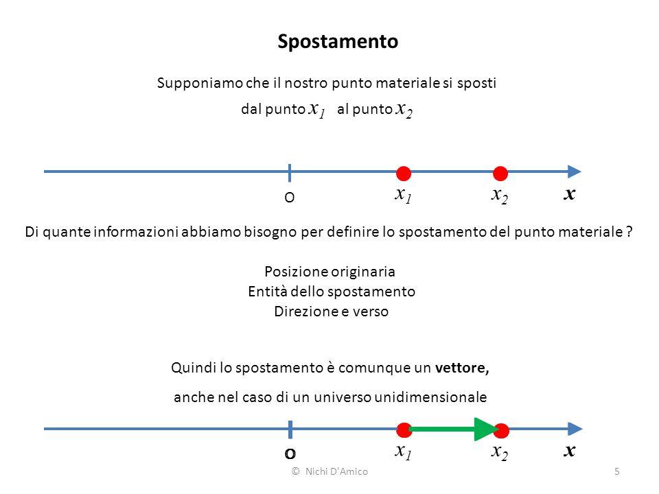 5 Spostamento x O x1x1 x2x2 Supponiamo che il nostro punto materiale si sposti dal punto x 1 al punto x 2 Di quante informazioni abbiamo bisogno per d