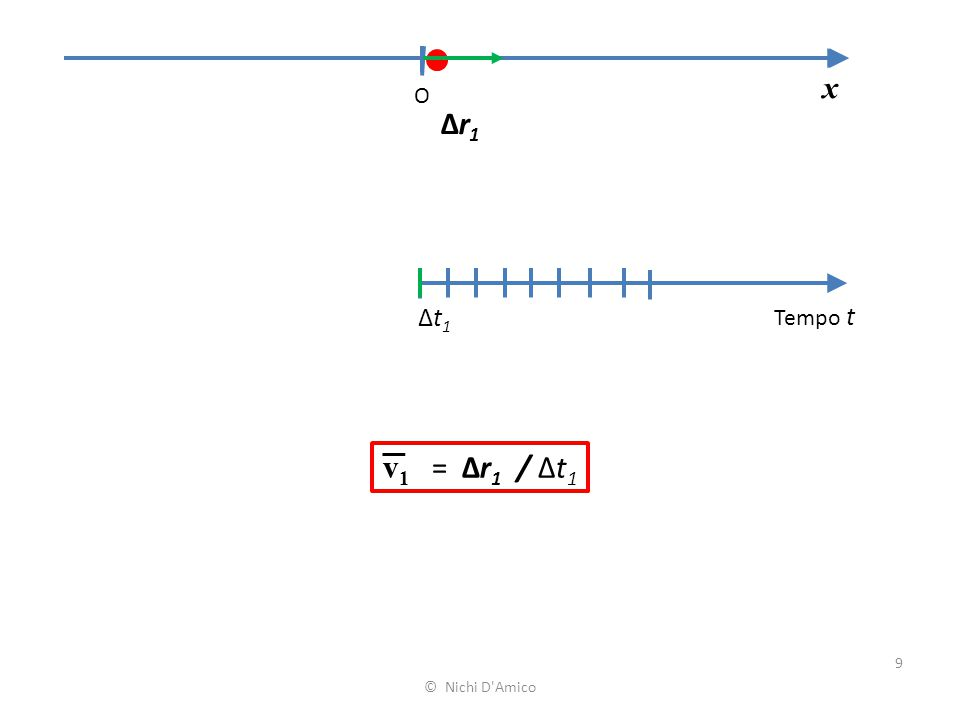 9 x O Tempo t Δt1Δt1 Δr1Δr1 v 1 = Δr 1 / Δt 1 © Nichi D'Amico
