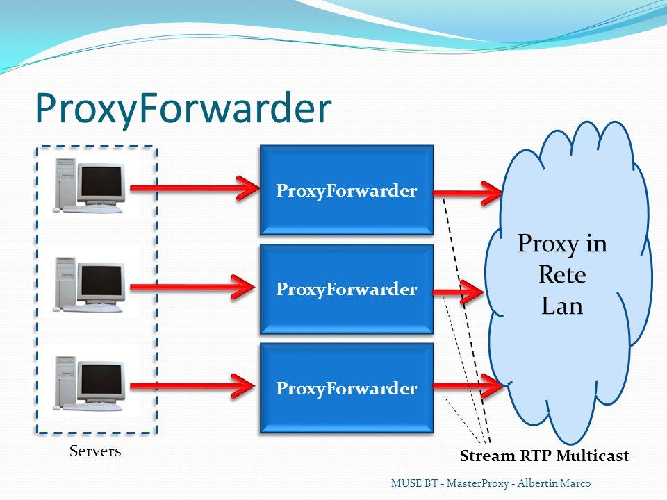 ProxyListener Management dei Proxy: De/Registrazione Proxy; Supporto per handoff (neighbors); Gestione richieste di accesso dai dispositivi; Gestione richieste per l'elenco degli streams; Controllo runtime per la rimozione di proxy inattivi.