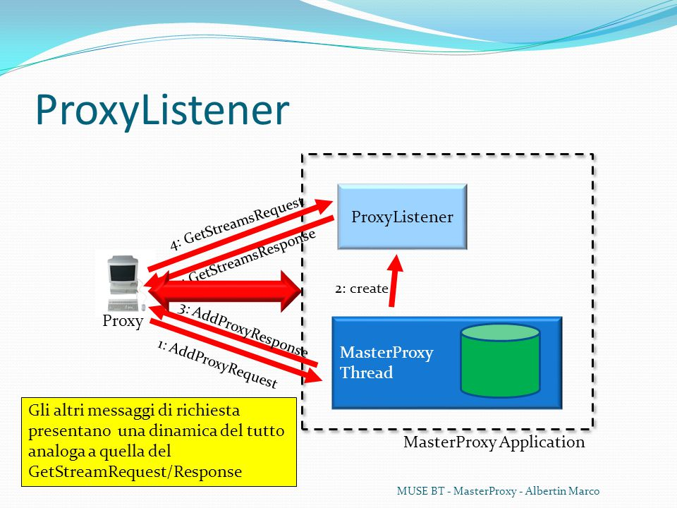 ProxyListener MUSE BT - MasterProxy - Albertin Marco Proxy MasterProxy Application MasterProxy Thread ProxyListener 1: AddProxyRequest 2: create 4: GetStreamsRequest 5: GetStreamsResponse 3: AddProxyResponse Gli altri messaggi di richiesta presentano una dinamica del tutto analoga a quella del GetStreamRequest/Response